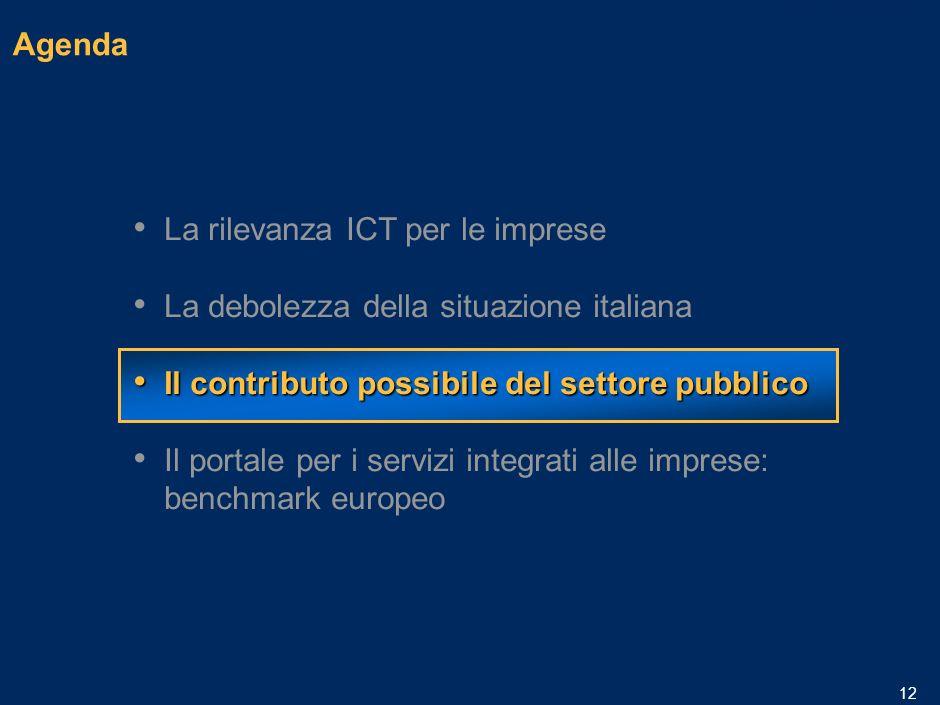 MIL-15.1/13.12-06032006A-01633/PLdf 11 3,5 10,4 2,2 Solo poche aziende in Italia usufruiscono dei fondi pubblici Fonte: Osservatorio sulla diffusione e luso dellIT nelle imprese del terziario I e II edizione NetConsulting per Microsoft e ConfCommercio Imprese italiane del terziario che hanno ricevuto finanziamenti pubblici per attività legate allICT 2004 Per cento Nel 2003 l8,4% del campione dichiarava di aver usufruito di incentivi pubblici per linformatica Centro Media Italia 6,5% Sud e IsoleNord Motivi di mancata fruizione degli incentivi pubblici 2003 Per cento Lazienda non può usufruirne In attesa di risposta sulla richiesta Lazienda non ne ha mai fatto richiesta Non era a conoscenza dellesistenza Ostacoli burocratici Altro 5 4 24 55 6 6