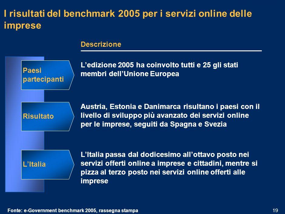MIL-15.1/13.12-06032006A-01633/PLdf 18 Metodologia del benchmark: nel 2001 lUnione Europea ha introdotto un framework per valutare il livello di sofisticazione dei servizi online per le imprese Fonte:e-Government Benchmark 2005 – CapGemini per lUnione Europea Le fasi di sviluppo I servizi mappati 1.Contributi sociali per i dipendenti 2.Dichiarazione e pagamento delle tasse 3.Dichiarazione e pagamento dellIVA 4.Registrazione di una nuova società 5.Sottomissione di dati agli uffici statistici 6.Dichiarazioni doganali 7.Permessi ambientali 8.Approvvigionamento del settore pubblico Massimo sviluppo possibile 4/4 3/3 4/4 100% 1.Informazione: linformazione necessaria per ottenere il servizio è disponibile online 2.Interazione one-way: è possibile scaricare la modulistica per ottenere il servizio 3.Interazione two-way: un form online permette di iniziare liter per ottenere il servizio.