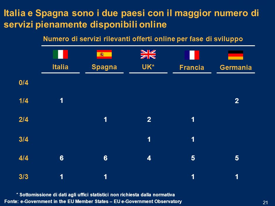 MIL-15.1/13.12-06032006A-01633/PLdf 20 Tra i principali paesi europei lItalia è seconda solo alla Spagna Giugno 2005 Fonte:e-Government in the EU Member States – EU e-Government Observatory Contributi IVA Tasse Registrazione di una start-up Comunicazione dati statistici Dogana Permessi ambientali Approvvigio- namento del settore pubblico Totale ItaliaFranciaGermaniaUKSpagna 90% 81%82%94% n.r.