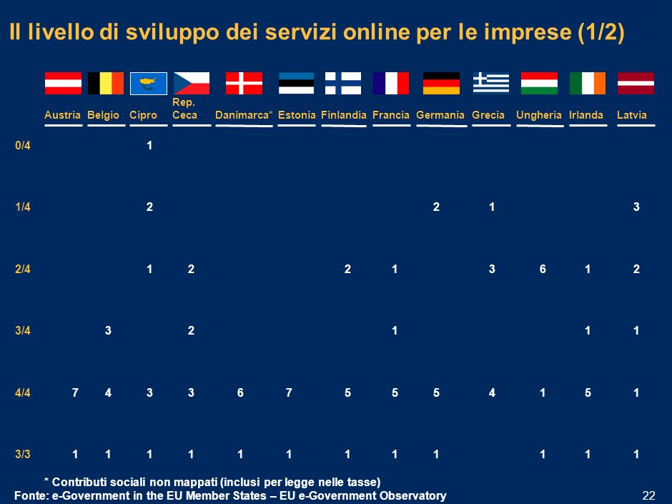 MIL-15.1/13.12-06032006A-01633/PLdf 21 Italia e Spagna sono i due paesi con il maggior numero di servizi pienamente disponibili online *Sottomissione di dati agli uffici statistici non richiesta dalla normativa Fonte: e-Government in the EU Member States – EU e-Government Observatory 0/4 1/4 2/4 3/4 4/4 3/3 FranciaGermania 2 1 1 55 11 ItaliaSpagna 1 UK* 2 1 1 466 11 Numero di servizi rilevanti offerti online per fase di sviluppo