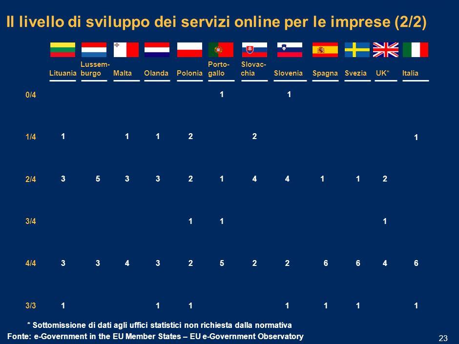 MIL-15.1/13.12-06032006A-01633/PLdf 22 * Contributi sociali non mappati (inclusi per legge nelle tasse) Fonte:e-Government in the EU Member States – EU e-Government Observatory Il livello di sviluppo dei servizi online per le imprese (1/2) 0/4 1/4 2/4 3/4 4/4 3/3 AustriaBelgioCipro Rep.