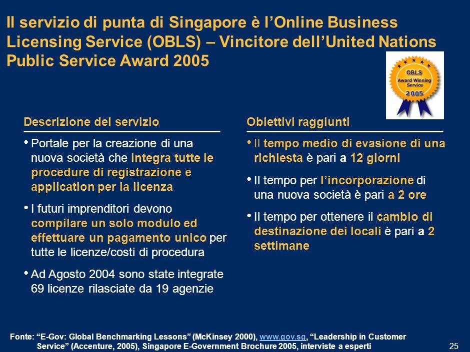 MIL-15.1/13.12-06032006A-01633/PLdf 24 Un caso di eccellenza assoluta: il portale per le imprese di Singapore Lobiettivo del sito è rendere Singapore il paese al mondo in cui è più semplice iniziare, sostenere ed espandere la propria azienda