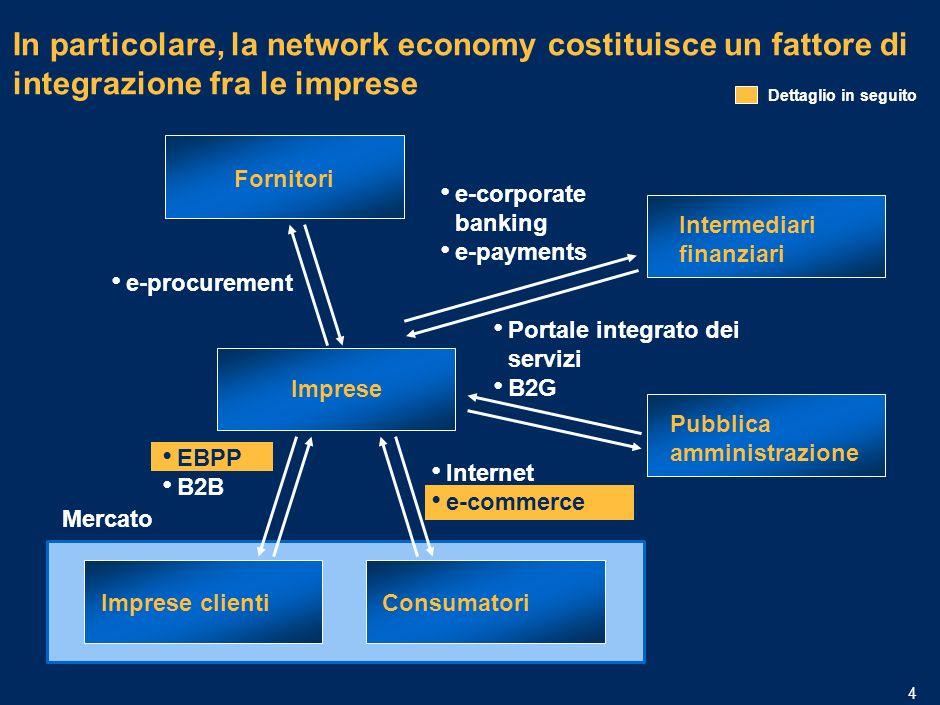 MIL-15.1/13.12-06032006A-01633/PLdf 3 … e hanno un impatto rilevante su diversi fattori Fonte: Banca Larga nelle PMI: Produttività e Competitività Thinktel Impatto di Broadband e applicazioni ICT dichiarato da un campione di 1006 PMI italiane (scala 1-6) Imprese ad alta intensità ICT CostiRicaviProduttivitàEfficienza cresce con laumentare della profondità e della complessità Limpatto delle tecnologie ICT cresce con laumentare della profondità e della complessità delle applicazioni