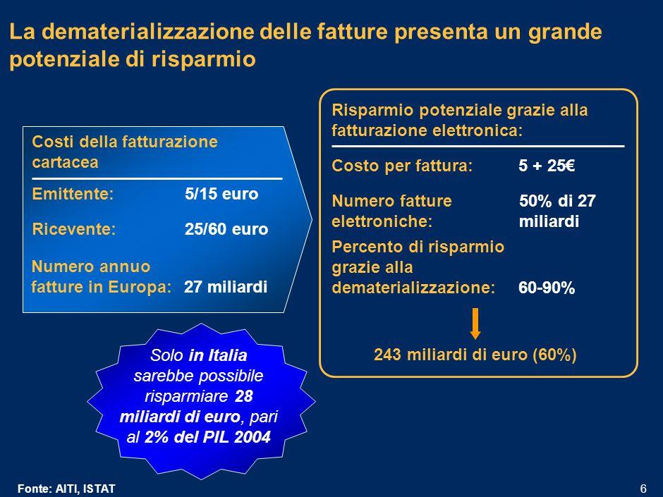 MIL-15.1/13.12-06032006A-01633/PLdf 5 Il mercato delle-commerce B2C in Italia e in significativa crescita Il 43% del fatturato è rappresentato dal settore turismo, seguito dalle assicurazioni, che rappresentano il 12% del fatturato e-Commerce B2C Il mercato è particolarmente concentrato: i primi 20 operatori rappresentano il 72% del fatturato Vendite di prodotti e servizi effettuate tramite siti Internet italiani 2002-2005E Milioni di euro 2002200320042005 CAGR 58% Fonte: LE-Commerce in Italia B2C: crescono servizi e DotCom, Osservatorio B2C del Politecnico di Milano, 2005