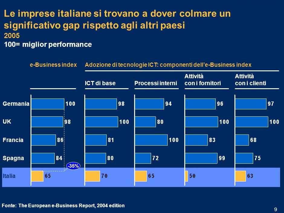 MIL-15.1/13.12-06032006A-01633/PLdf 8 Dal 2002 al 2004 la spesa IT delle piccole imprese italiane ha trainato verso il basso la spesa IT complessiva 2002 Famiglie 2004 20,04 19,32 PA Small Business Mid Corporate Large Corporate +0,5% -0,6% -1,4% -1,7% -1,8% CAGR -3,9% Spesa IT in Italia 2002-2004 Milioni di euro, per cento Fonte:Rapporto Assinform sullinformatica, le telecomunicazioni e i contenuti multimediali 2004 Il peggiore andamento nelle spese IT è rappresentato dalle piccole imprese.
