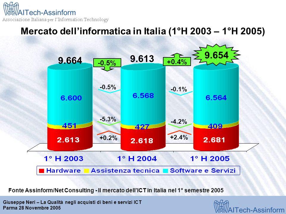 Milano, 28 marzo 2001 Giuseppe Neri – La Qualità negli acquisti di beni e servizi ICT Parma 28 Novembre 2005 Mercato dellinformatica in Italia (1°H 2003 – 1°H 2005) Fonte Assinform/Net Consulting - Il mercato dellICT in Italia nel 1° semestre 2005 9.654 -0.5% -5.3% 9.664 9.613 -0.1% -4.2% +2.4% +0.4% +0.2%