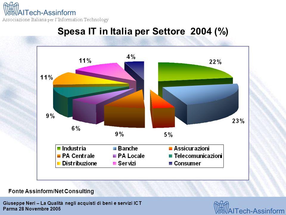 Milano, 28 marzo 2001 Giuseppe Neri – La Qualità negli acquisti di beni e servizi ICT Parma 28 Novembre 2005 Spesa IT in Italia per Settore 2004 (%) Fonte Assinform/Net Consulting