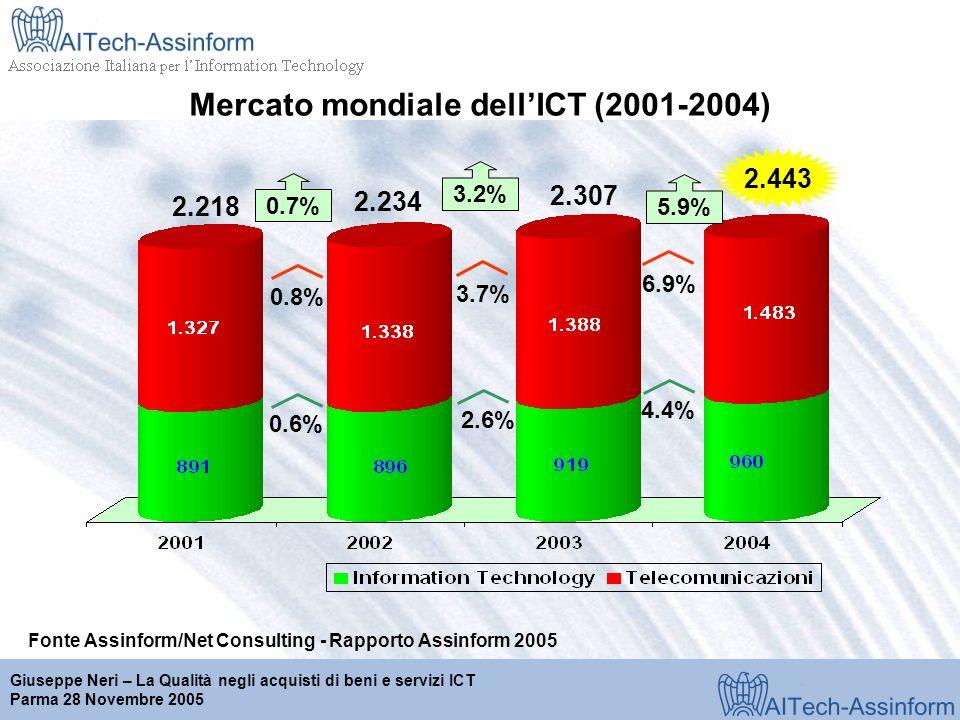 Milano, 28 marzo 2001 Giuseppe Neri – La Qualità negli acquisti di beni e servizi ICT Parma 28 Novembre 2005 Mercato mondiale dellICT (2001-2004) 2.443 0.6% 0.8% 2.218 0.7% 2.234 2.6% 3.7% 3.2% 4.4% 6.9% 5.9% 2.307 Fonte Assinform/Net Consulting - Rapporto Assinform 2005