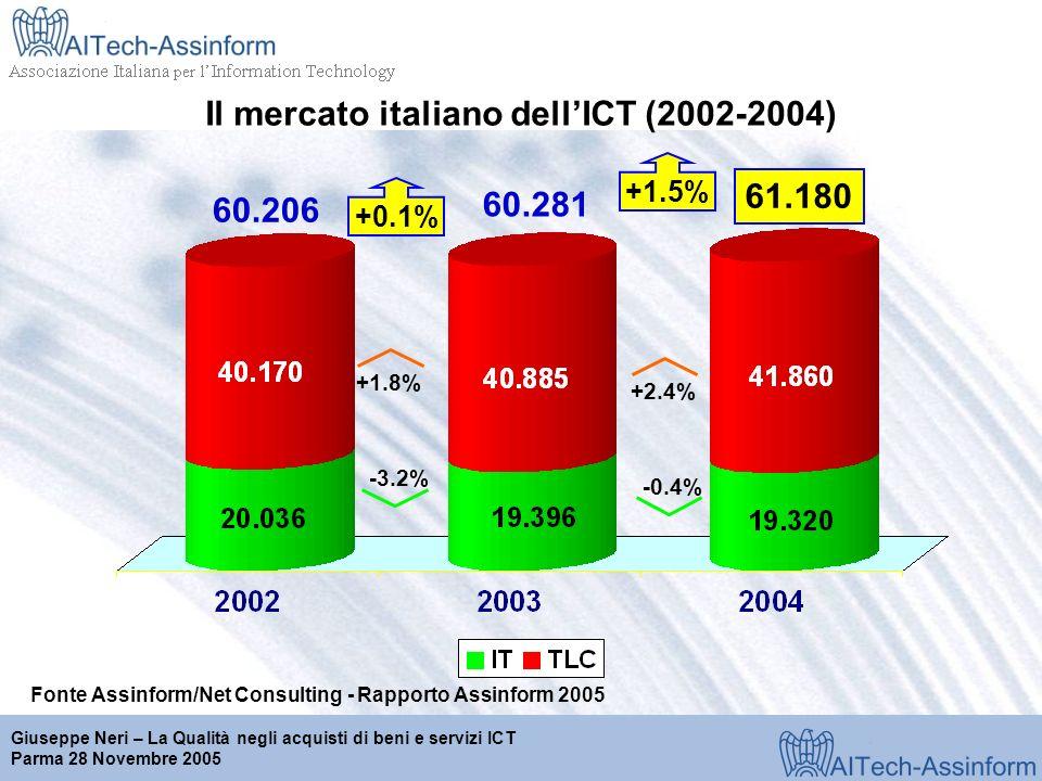 Milano, 28 marzo 2001 Giuseppe Neri – La Qualità negli acquisti di beni e servizi ICT Parma 28 Novembre 2005 Il mercato italiano dellICT (2002-2004) Fonte Assinform/Net Consulting - Rapporto Assinform 2005 61.180 +0.1% +1.5% 60.206 60.281 +1.8% -3.2% +2.4% -0.4%