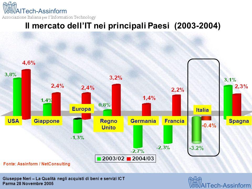 Milano, 28 marzo 2001 Giuseppe Neri – La Qualità negli acquisti di beni e servizi ICT Parma 28 Novembre 2005 Fonte: Assinform / NetConsulting USAGiappone Europa Regno Unito GermaniaFranciaSpagna Italia -3.2% -0.4% Il mercato dellIT nei principali Paesi (2003-2004)