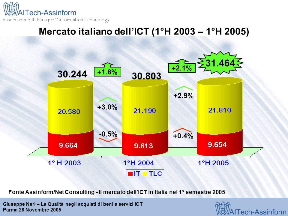 Milano, 28 marzo 2001 Giuseppe Neri – La Qualità negli acquisti di beni e servizi ICT Parma 28 Novembre 2005 Mercato italiano dellICT (1°H 2003 – 1°H 2005) Fonte Assinform/Net Consulting - Il mercato dellICT in Italia nel 1° semestre 2005 31.464 +1.8% -0.5% +3.0% 30.244 30.803 +2.9% +0.4% +2.1%