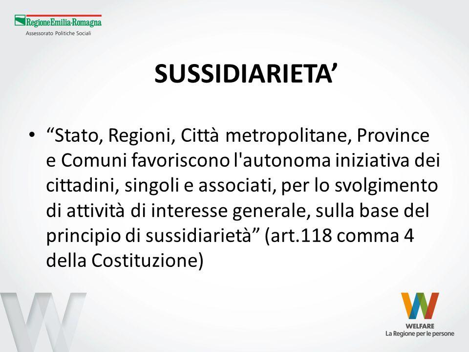 SUSSIDIARIETA Stato, Regioni, Città metropolitane, Province e Comuni favoriscono l'autonoma iniziativa dei cittadini, singoli e associati, per lo svol