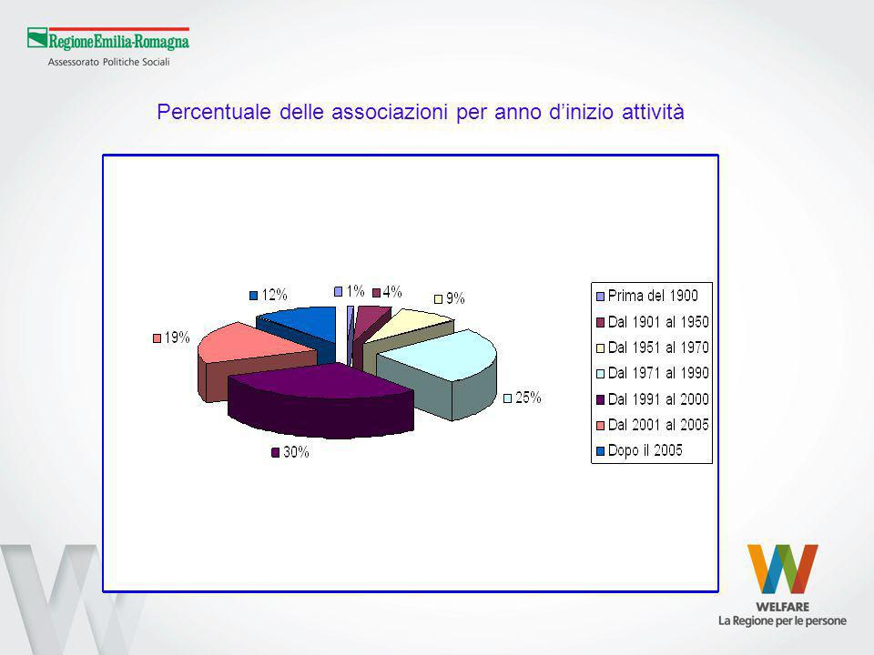 Percentuale delle associazioni per anno dinizio attività
