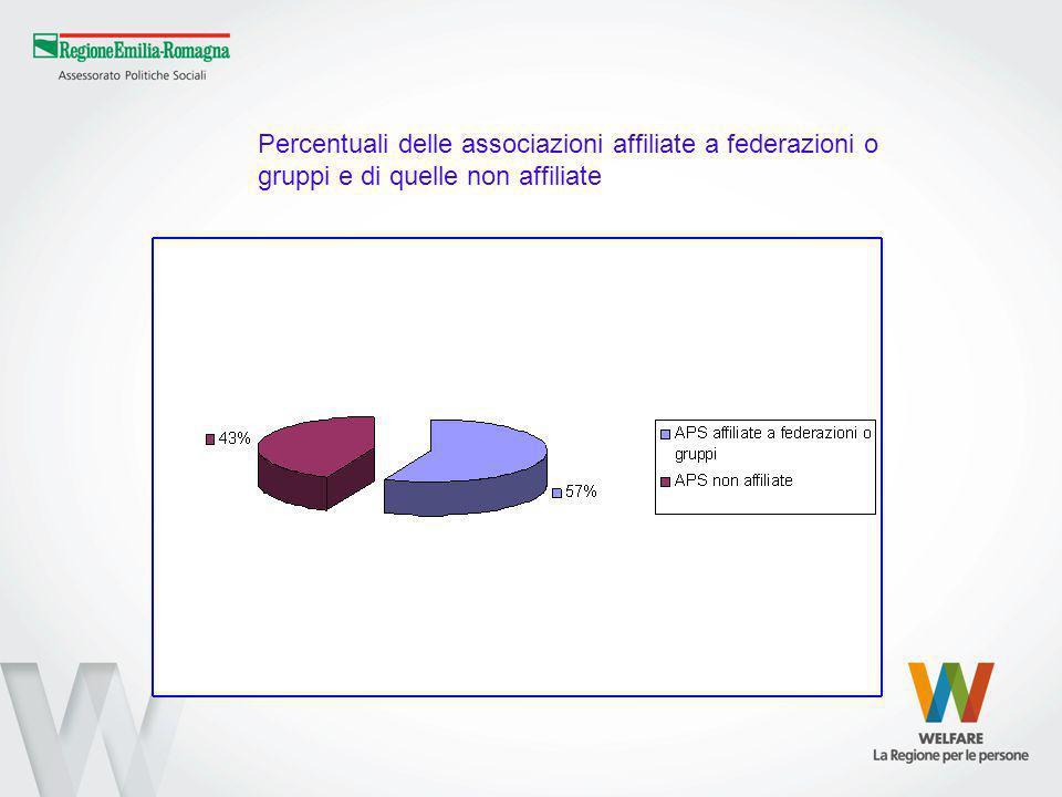 Percentuali delle associazioni affiliate a federazioni o gruppi e di quelle non affiliate