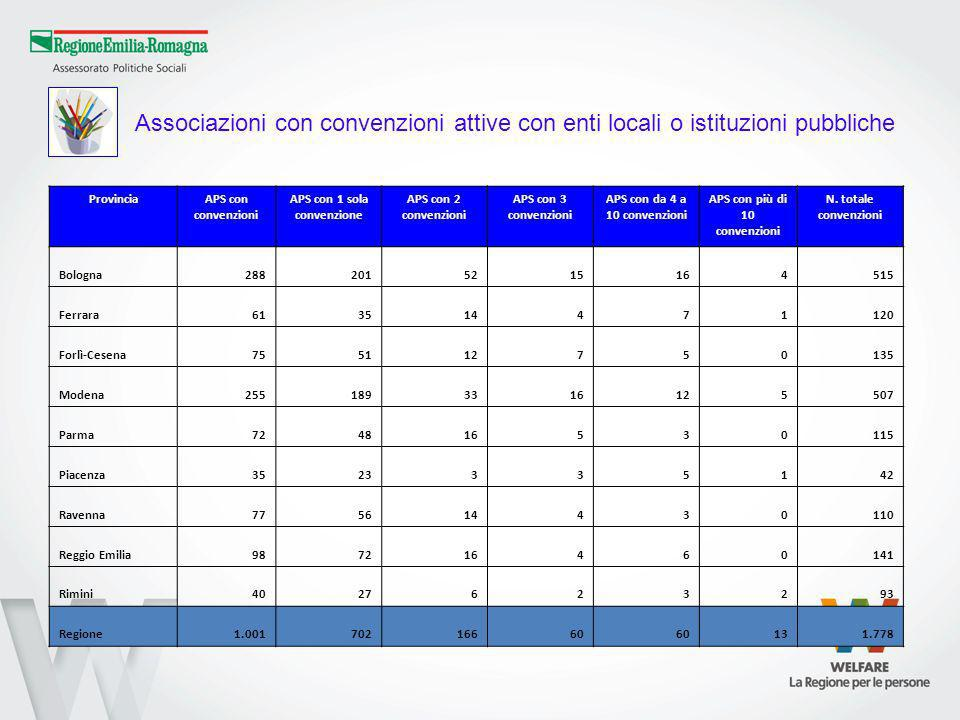 ProvinciaAPS con convenzioni APS con 1 sola convenzione APS con 2 convenzioni APS con 3 convenzioni APS con da 4 a 10 convenzioni APS con più di 10 convenzioni N.