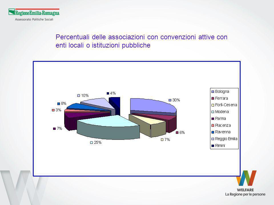 Percentuali delle associazioni con convenzioni attive con enti locali o istituzioni pubbliche