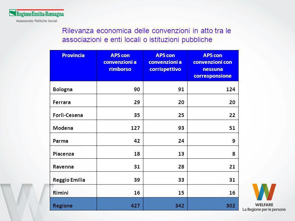 ProvinciaAPS con convenzioni a rimborso APS con convenzioni a corrispettivo APS con convenzioni con nessuna corresponsione Bologna9091124 Ferrara2920