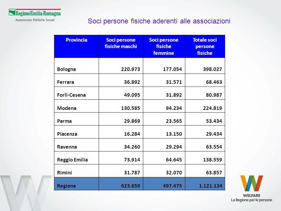 ProvinciaSoci persone fisiche maschi Soci persone fisiche femmine Totale soci persone fisiche Bologna 220.973 177.054398.027 Ferrara36.89231.57168.463