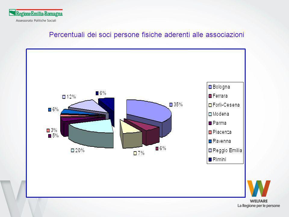 Percentuali dei soci persone fisiche aderenti alle associazioni