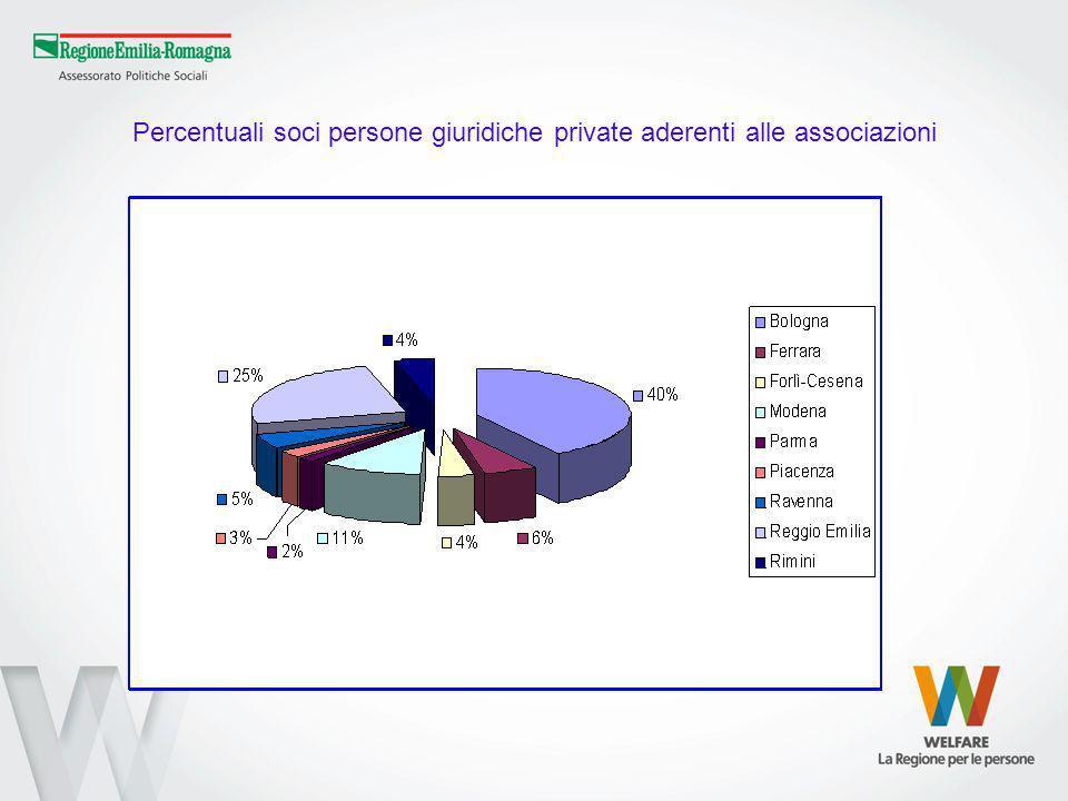 Percentuali soci persone giuridiche private aderenti alle associazioni
