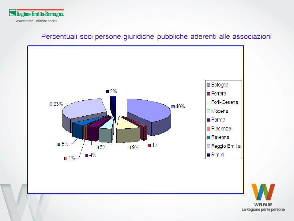 Percentuali soci persone giuridiche pubbliche aderenti alle associazioni
