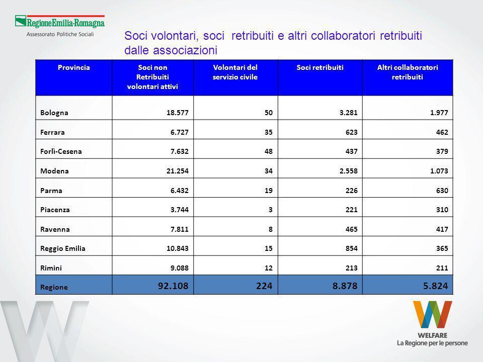 ProvinciaSoci non Retribuiti volontari attivi Volontari del servizio civile Soci retribuitiAltri collaboratori retribuiti Bologna 18.577 503.2811.977