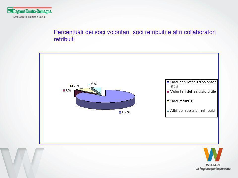 Percentuali dei soci volontari, soci retribuiti e altri collaboratori retribuiti
