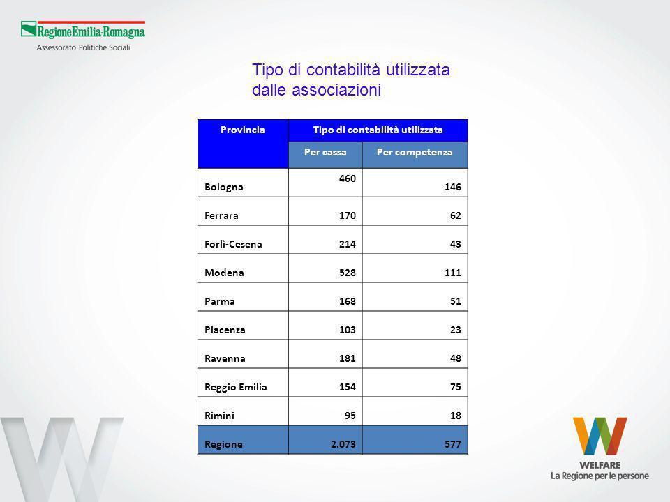 ProvinciaTipo di contabilità utilizzata Per cassaPer competenza Bologna 460 146 Ferrara17062 Forlì-Cesena21443 Modena528111 Parma16851 Piacenza10323 R