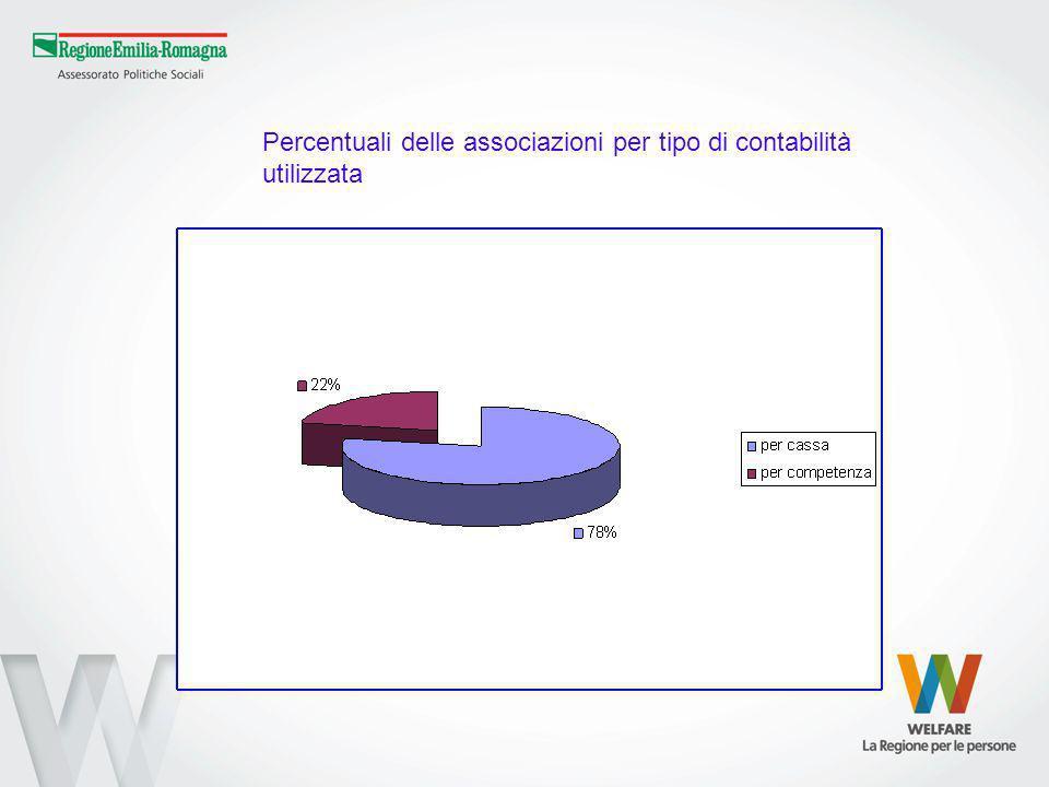 Percentuali delle associazioni per tipo di contabilità utilizzata