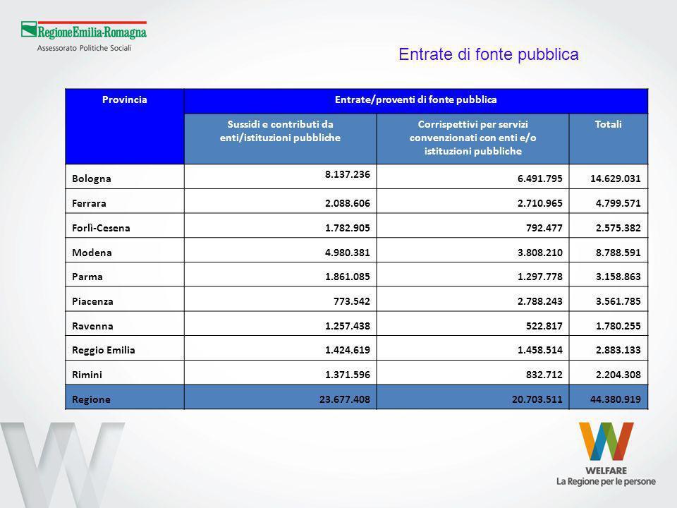 ProvinciaEntrate/proventi di fonte pubblica Sussidi e contributi da enti/istituzioni pubbliche Corrispettivi per servizi convenzionati con enti e/o istituzioni pubbliche Totali Bologna 8.137.236 6.491.79514.629.031 Ferrara2.088.6062.710.9654.799.571 Forlì-Cesena1.782.905792.4772.575.382 Modena4.980.3813.808.2108.788.591 Parma1.861.0851.297.7783.158.863 Piacenza773.5422.788.2433.561.785 Ravenna1.257.438522.8171.780.255 Reggio Emilia1.424.6191.458.5142.883.133 Rimini1.371.596832.7122.204.308 Regione23.677.40820.703.51144.380.919 Entrate di fonte pubblica