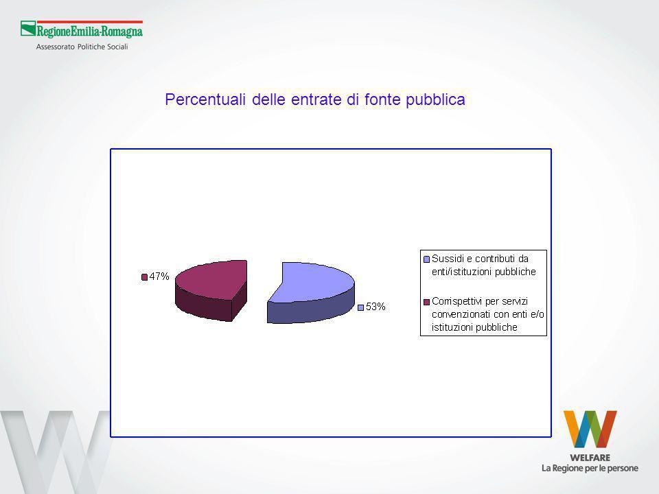 Percentuali delle entrate di fonte pubblica