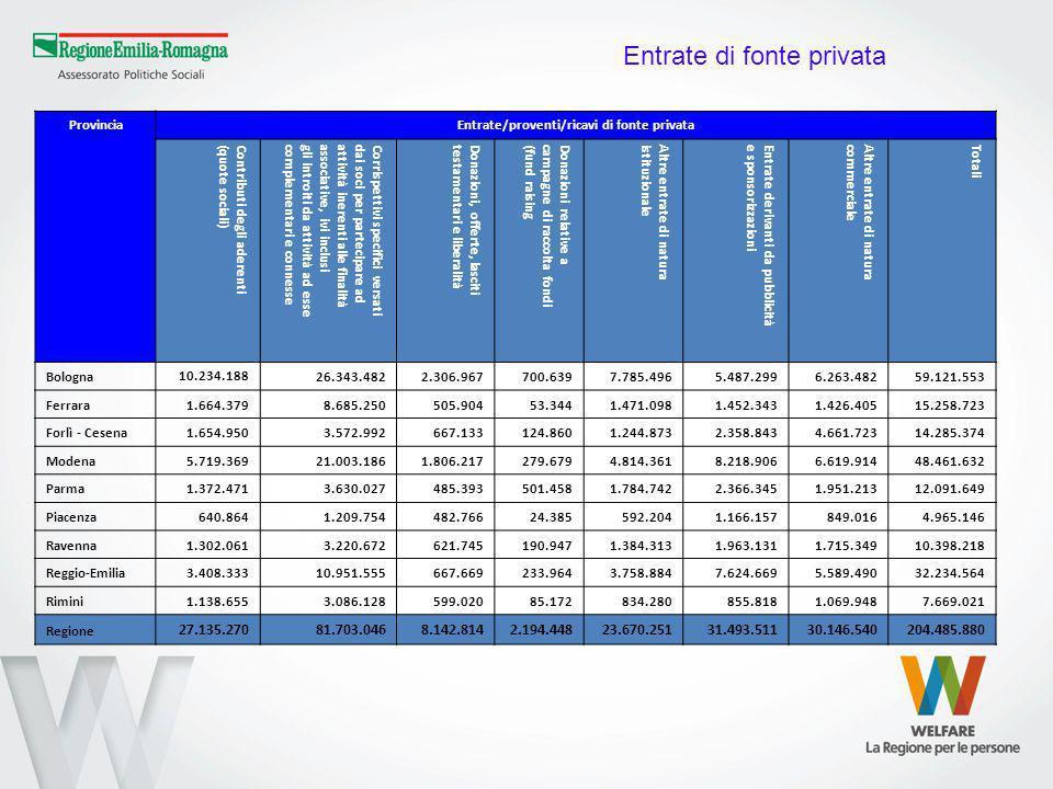 ProvinciaEntrate/proventi/ricavi di fonte privata Contributi degli aderenti(quote sociali)Corrispettivi specifici versatidai soci per partecipare adat