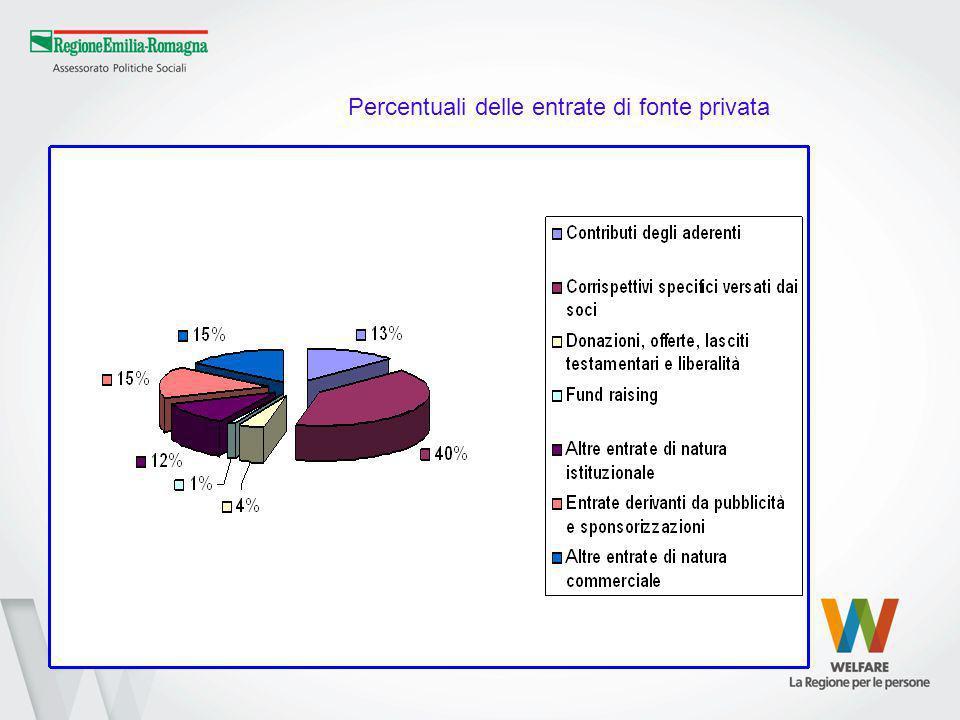 Percentuali delle entrate di fonte privata