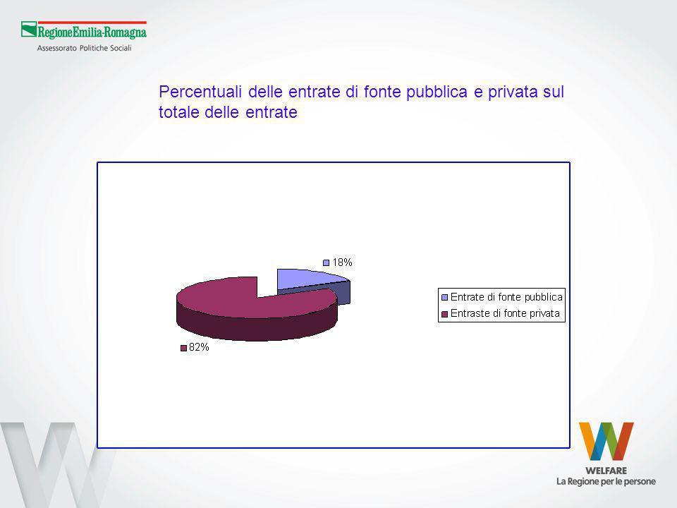 Percentuali delle entrate di fonte pubblica e privata sul totale delle entrate