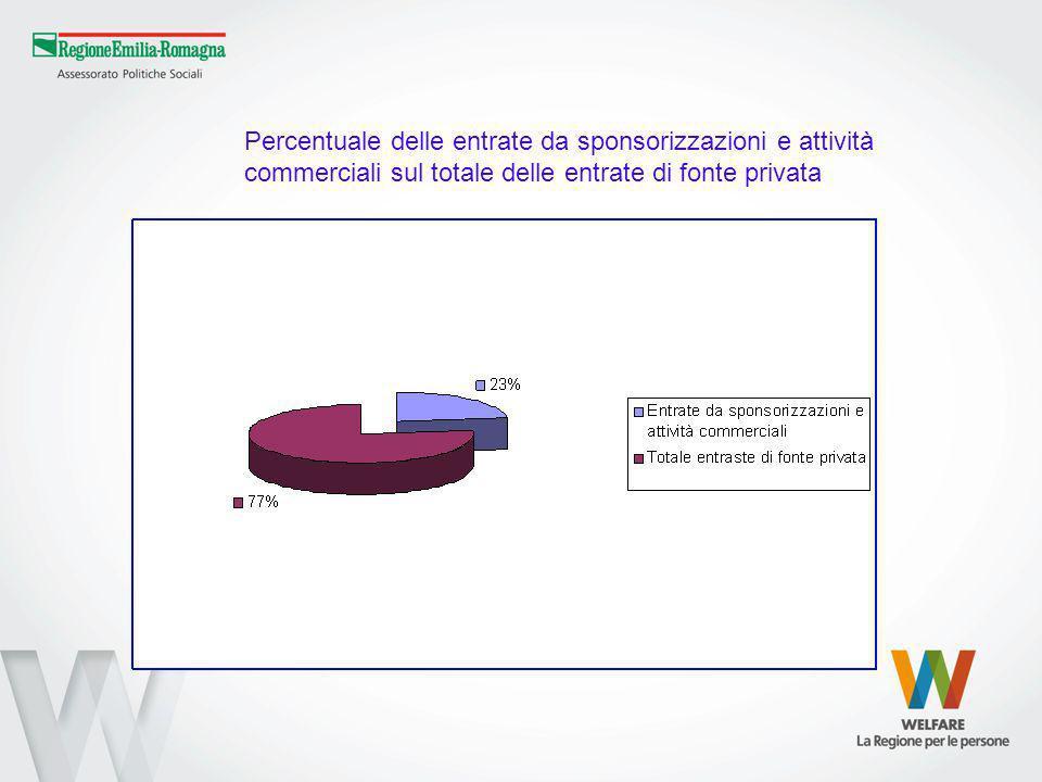 Percentuale delle entrate da sponsorizzazioni e attività commerciali sul totale delle entrate di fonte privata