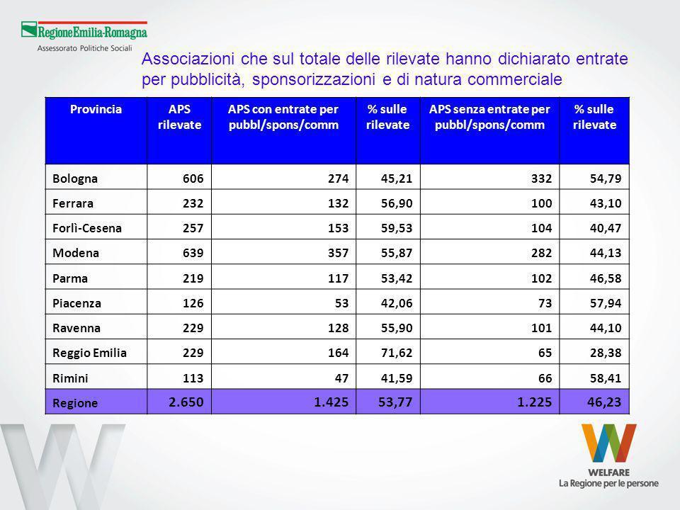 Associazioni che sul totale delle rilevate hanno dichiarato entrate per pubblicità, sponsorizzazioni e di natura commerciale ProvinciaAPS rilevate APS con entrate per pubbl/spons/comm % sulle rilevate APS senza entrate per pubbl/spons/comm % sulle rilevate Bologna60627445,2133254,79 Ferrara23213256,9010043,10 Forlì-Cesena25715359,5310440,47 Modena63935755,8728244,13 Parma21911753,4210246,58 Piacenza1265342,067357,94 Ravenna22912855,9010144,10 Reggio Emilia22916471,626528,38 Rimini1134741,596658,41 Regione 2.6501.42553,771.22546,23