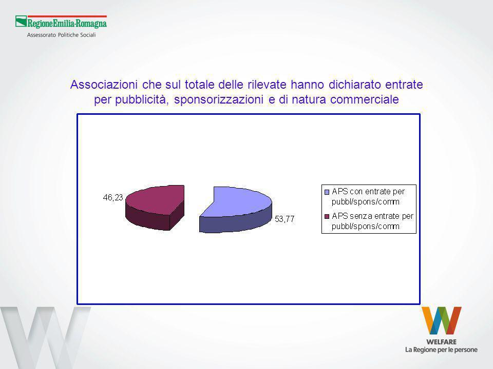 Associazioni che sul totale delle rilevate hanno dichiarato entrate per pubblicità, sponsorizzazioni e di natura commerciale