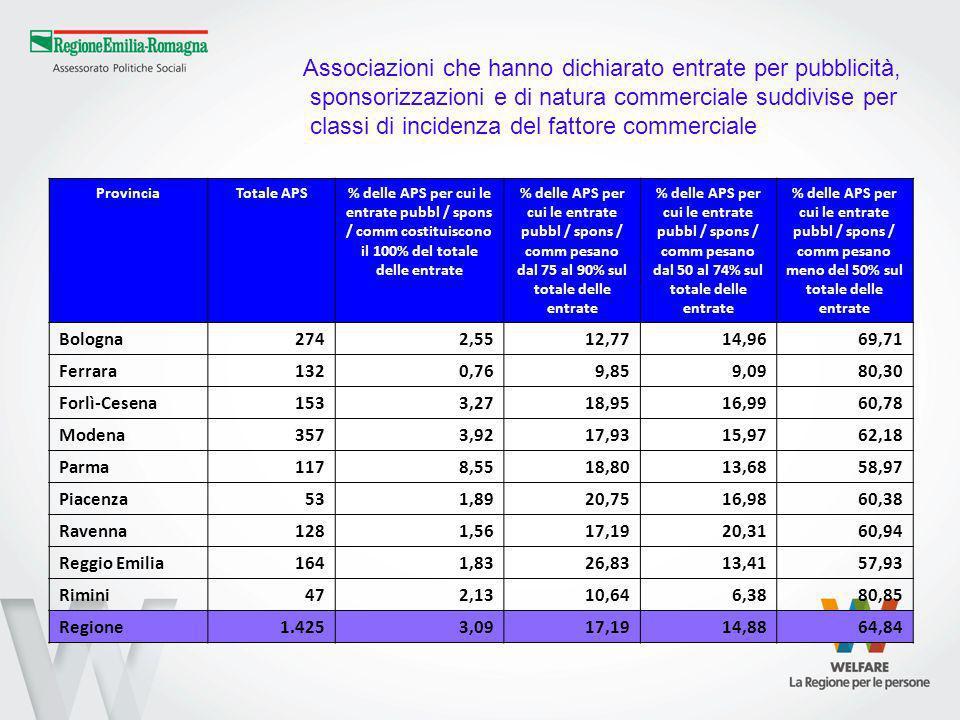 Associazioni che hanno dichiarato entrate per pubblicità, sponsorizzazioni e di natura commerciale suddivise per classi di incidenza del fattore commerciale ProvinciaTotale APS% delle APS per cui le entrate pubbl / spons / comm costituiscono il 100% del totale delle entrate % delle APS per cui le entrate pubbl / spons / comm pesano dal 75 al 90% sul totale delle entrate % delle APS per cui le entrate pubbl / spons / comm pesano dal 50 al 74% sul totale delle entrate % delle APS per cui le entrate pubbl / spons / comm pesano meno del 50% sul totale delle entrate Bologna2742,5512,7714,9669,71 Ferrara1320,769,859,0980,30 Forlì-Cesena1533,2718,9516,9960,78 Modena3573,9217,9315,9762,18 Parma1178,5518,8013,6858,97 Piacenza531,8920,7516,9860,38 Ravenna1281,5617,1920,3160,94 Reggio Emilia1641,8326,8313,4157,93 Rimini472,1310,646,3880,85 Regione1.4253,0917,1914,8864,84