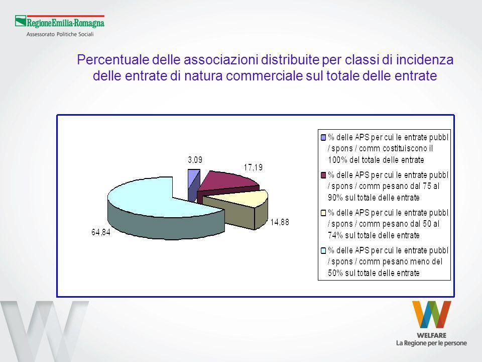 Percentuale delle associazioni distribuite per classi di incidenza delle entrate di natura commerciale sul totale delle entrate