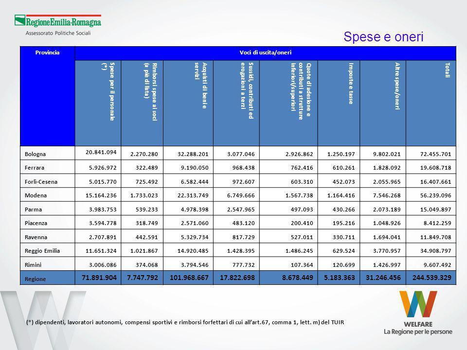 ProvinciaVoci di uscita/oneri Spese per il personale(*)Rimborsi spese ai soci(a piè di lista)Acquisti di beni eserviziSussidi, contributi ederogazioni a terziQuote di adesione econtributi a struttureinferiori/superioriImposte e tasseAltre spese/oneriTotali Bologna 20.841.094 2.270.28032.288.2013.077.0462.926.8621.250.1979.802.02172.455.701 Ferrara5.926.972322.4899.190.050968.438762.416610.2611.828.09219.608.718 Forlì-Cesena5.015.770725.4926.582.444972.607603.310452.0732.055.96516.407.661 Modena15.164.2361.733.02322.313.7496.749.6661.567.7381.164.4167.546.26856.239.096 Parma3.983.753539.2334.978.3982.547.965497.093430.2662.073.18915.049.897 Piacenza3.594.778318.7492.571.060483.120200.410195.2161.048.9268.412.259 Ravenna2.707.891442.5915.329.734817.729527.011330.7111.694.04111.849.708 Reggio Emilia11.651.3241.021.86714.920.4851.428.3951.486.245629.5243.770.95734.908.797 Rimini3.006.086374.0683.794.546777.732107.364120.6991.426.9979.607.492 Regione 71.891.9047.747.792101.968.66717.822.6988.678.4495.183.36331.246.456244.539.329 (*) dipendenti, lavoratori autonomi, compensi sportivi e rimborsi forfettari di cui allart.67, comma 1, lett.