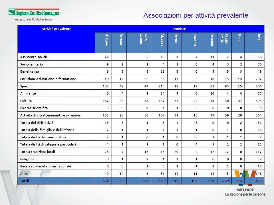 Attività prevalenteProvince BolognaFerraraForlì-CesenaModenaParmaPiacenzaRavennaReggioEmiliaRiminiTotali Assistenza sociale 11 551834117468 Socio-sani