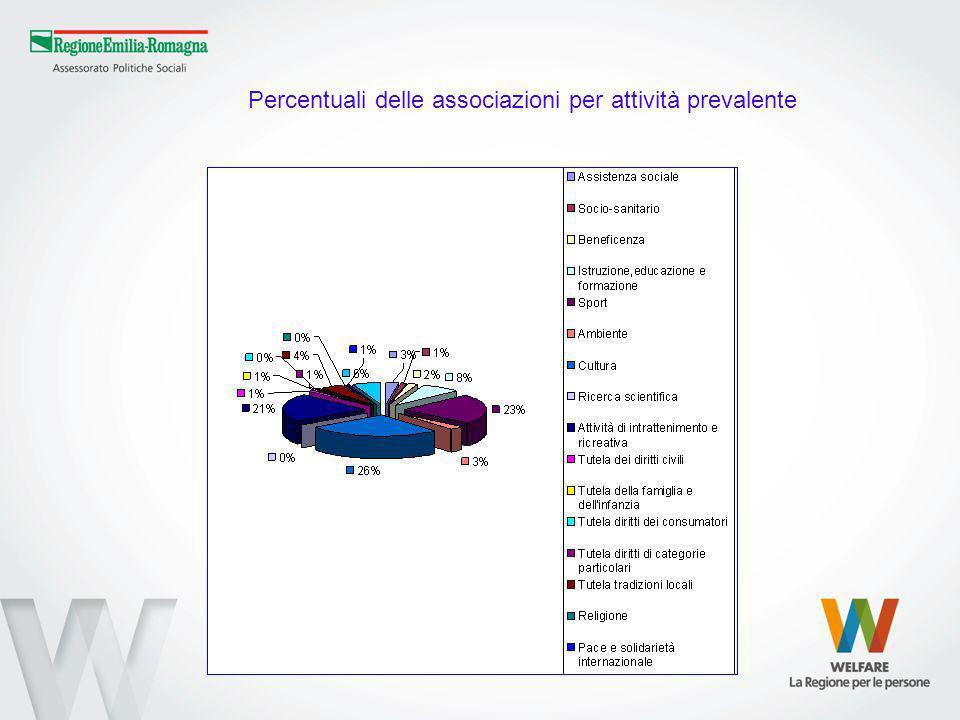 Percentuali delle associazioni per attività prevalente