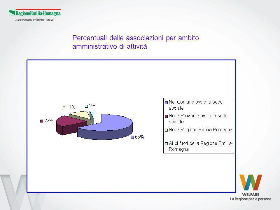 Percentuali delle associazioni per ambito amministrativo di attività