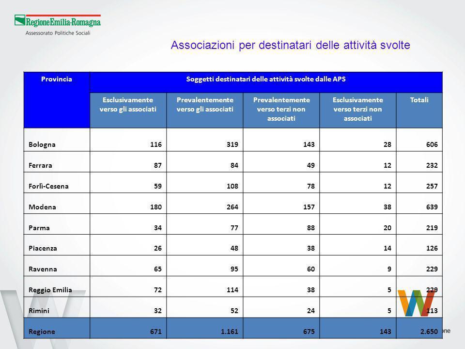 ProvinciaSoggetti destinatari delle attività svolte dalle APS Esclusivamente verso gli associati Prevalentemente verso gli associati Prevalentemente v