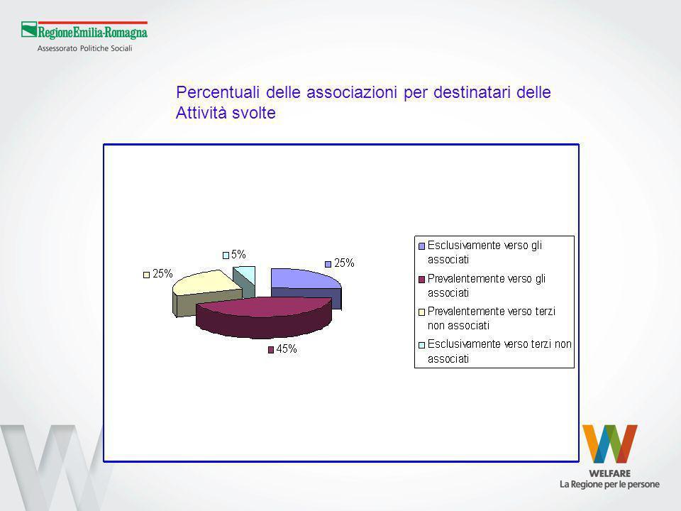 Percentuali delle associazioni per destinatari delle Attività svolte