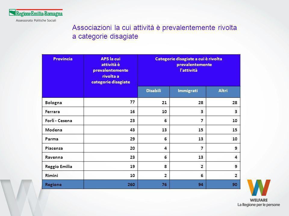 ProvinciaAPS la cui attività è prevalentemente rivolta a categorie disagiate Categorie disagiate a cui è rivolta prevalentemente l'attività DisabiliIm