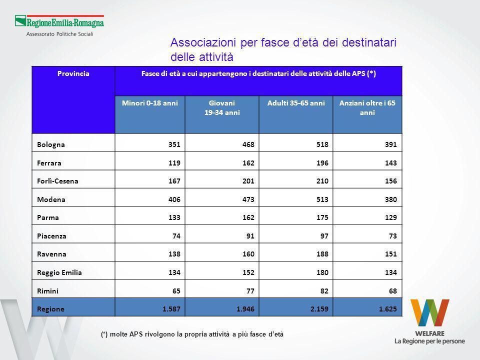 ProvinciaFasce di età a cui appartengono i destinatari delle attività delle APS (*) Minori 0-18 anniGiovani 19-34 anni Adulti 35-65 anniAnziani oltre i 65 anni Bologna351468518391 Ferrara119162196143 Forlì-Cesena167201210156 Modena406473513380 Parma133162175129 Piacenza74919773 Ravenna138160188151 Reggio Emilia134152180134 Rimini65778268 Regione1.5871.9462.1591.625 (*) molte APS rivolgono la propria attività a più fasce detà Associazioni per fasce detà dei destinatari delle attività