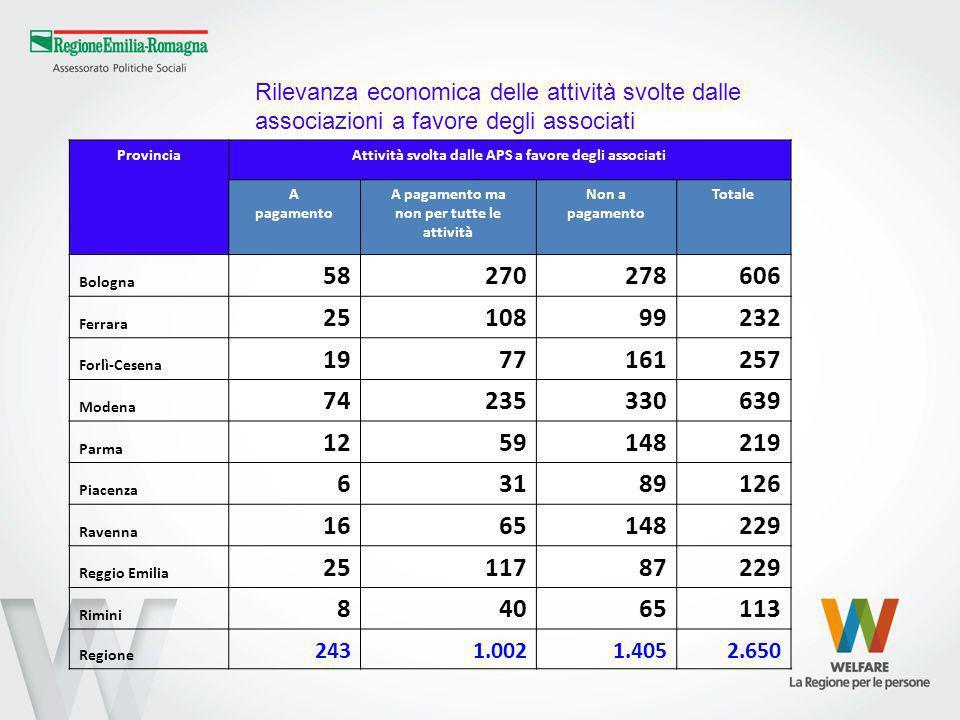 ProvinciaAttività svolta dalle APS a favore degli associati A pagamento A pagamento ma non per tutte le attività Non a pagamento Totale Bologna 582702