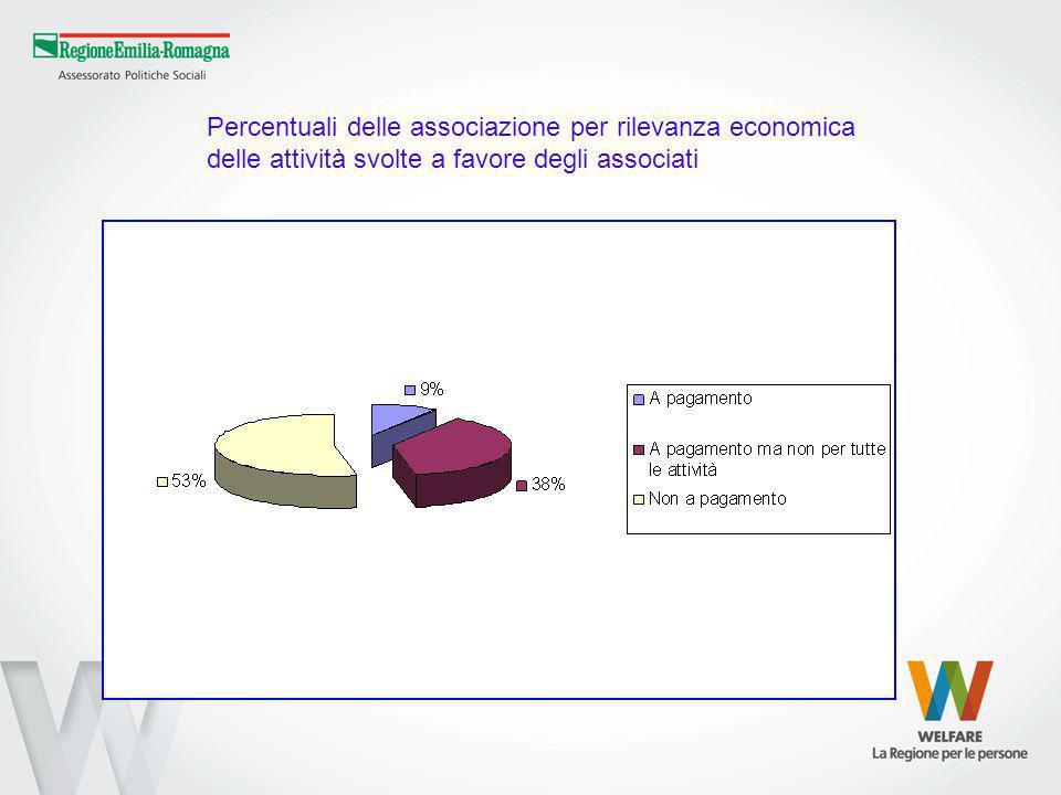 Percentuali delle associazione per rilevanza economica delle attività svolte a favore degli associati