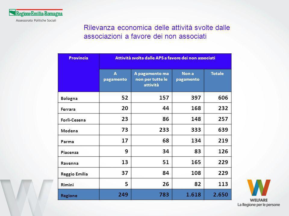 ProvinciaAttività svolta dalle APS a favore dei non associati A pagamento A pagamento ma non per tutte le attività Non a pagamento Totale Bologna 5215